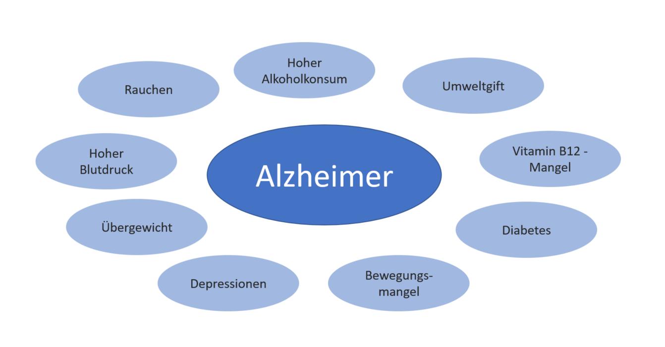 Ursachen einer Demenz
